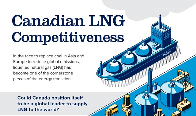 LNG in Canada and its competitiveness