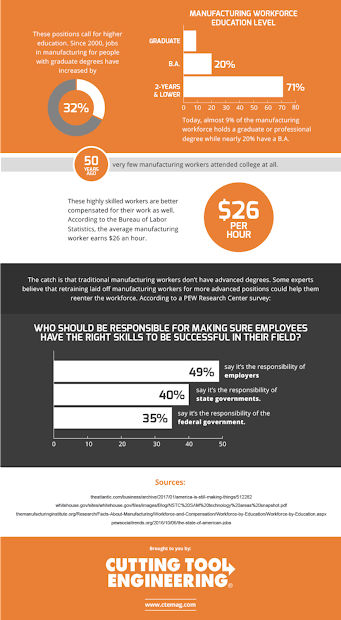 Infographic - Automation And Specialization Of Jobs In