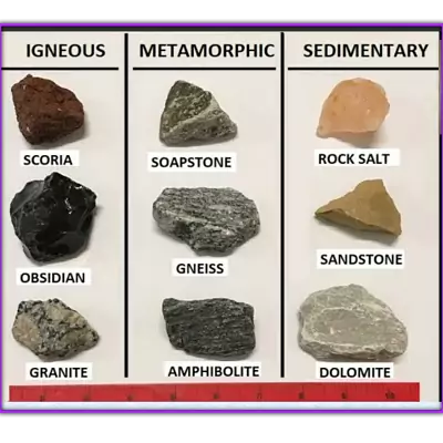 10 Class Geography Notes in English chapter 5 Minerals and Energy Resources