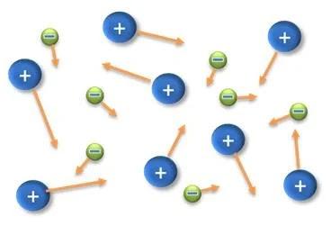 Características y propiedades de todos los estados de la materia - El plasma es una especie de estado gaseoso pero con iones en vez de átomos normales. - sdce.es - sitio de consulta escolar