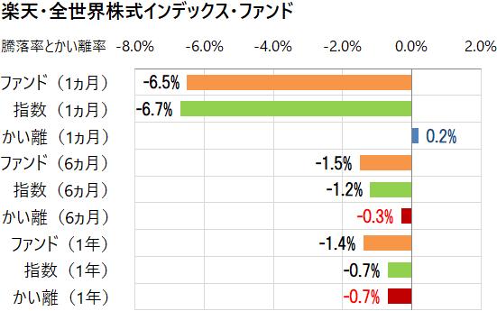 楽天・全世界株式インデックス・ファンドと指数のかい離