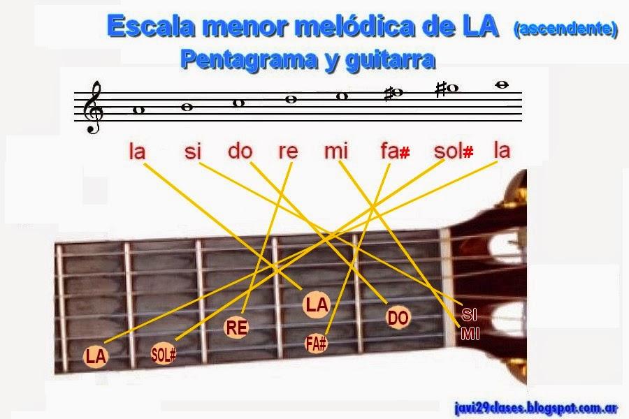 pentagrama y guitarra, escala menor melódica