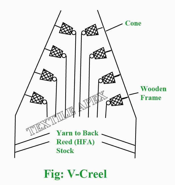 As the name implies, the type of creel is V-shaped. It consists of wooden pegs horizontally to hold the supply packages.