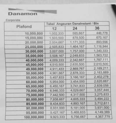 Tabel Angsuran Pinjaman Bank Danamon Jaminan AJB 2019