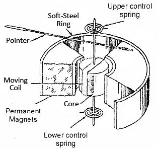 Error in PMMC Instrument