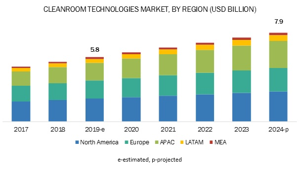 Cleanroom Technologies Market