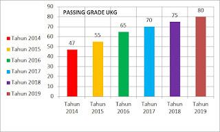 PASSING GRADE NILAI MINIMAL UKG 2017