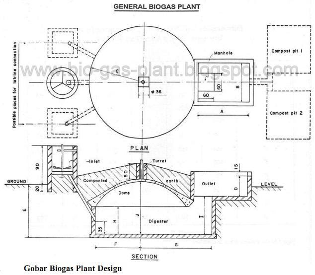 Gobar Biogas Plant Design Diagram Photo ~ Biogas Plant