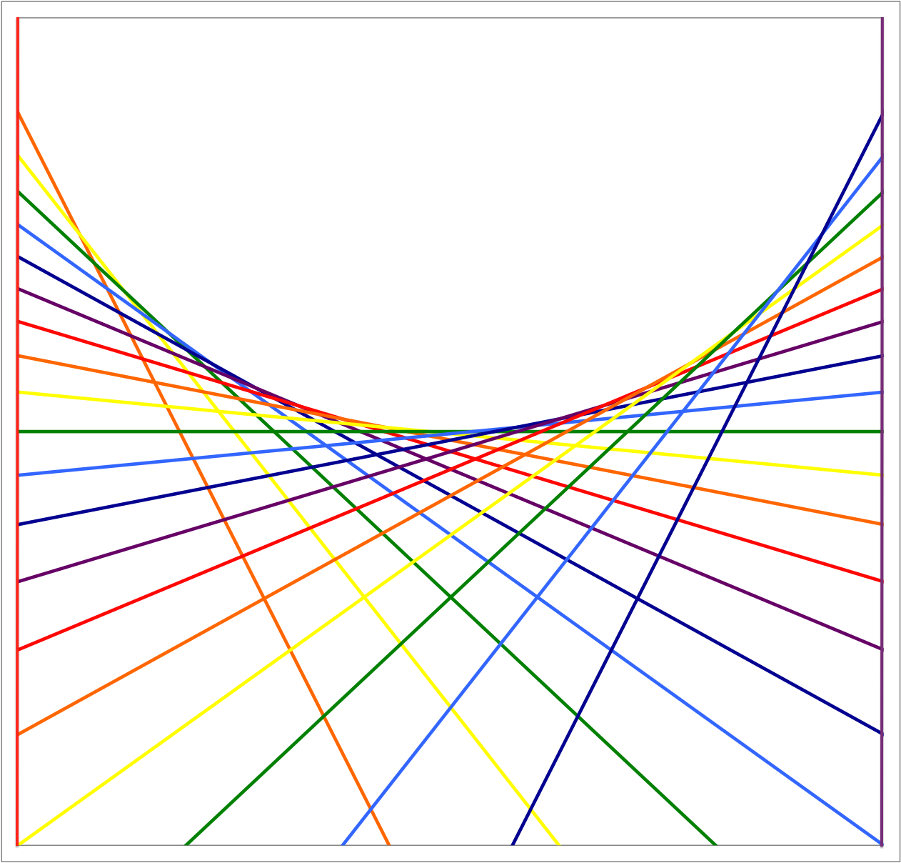 Math Year Tangents Of The Lower Half Of A Circle
