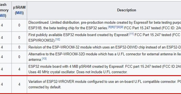 Blog of Wei-Hsiung Huang: ESP32 module that supports
