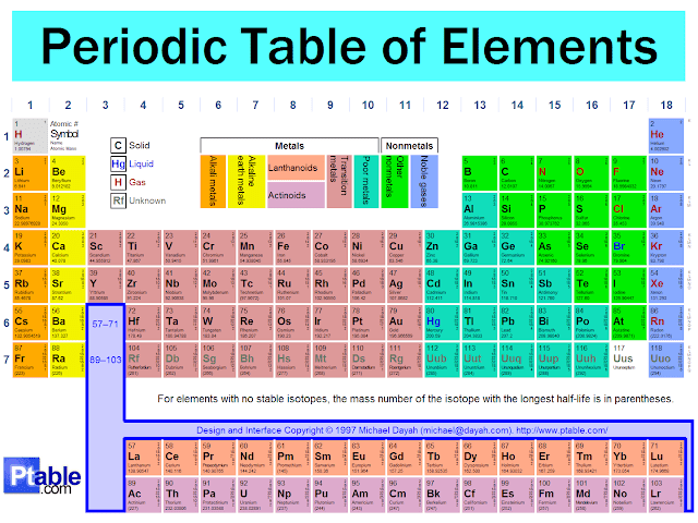 Natural science year 1 interactive periodic table interactive periodic table urtaz Images