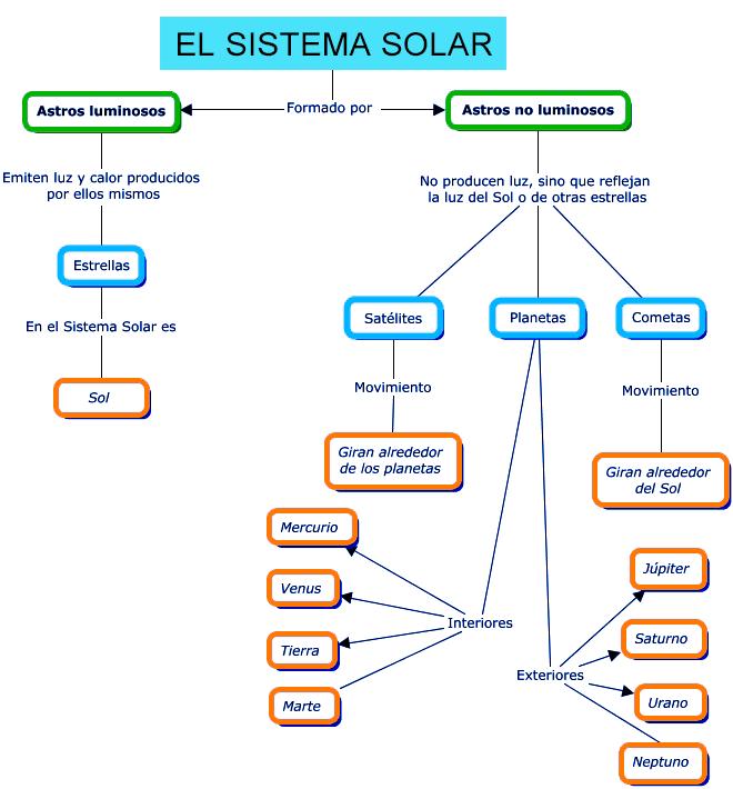 MC del sistema solar con todos sus componentes importantes