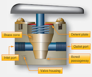 Types of Aircraft Fuel Valves