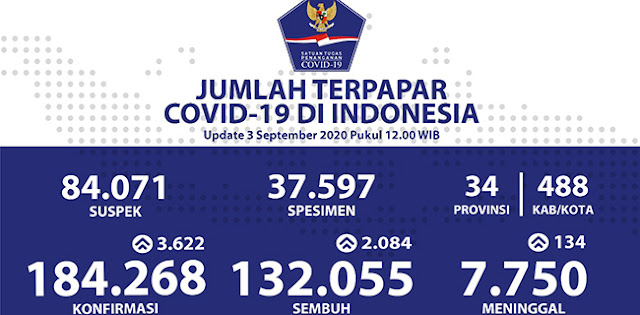 Pecah Rekor Lagi, Tambahan Kasus Positif Corona Tembus 3.622 Orang