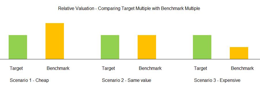 TPX Relative valuation scenarios