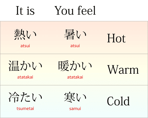 The words atsui, atatakai, tsumetai and samui in Japanese (暑い, 熱い, 温かい, 暖かい, 寒い, 冷たい) and their meanings: cold, warm and hot.