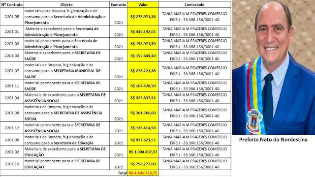 BOMBA!! Em contratos suspeitos empresa fatura quase 5 milhões de reais em Vitória do Mearim/MA 😱 R$ 4.801.753,75 😱 - mais trabalho para a PF