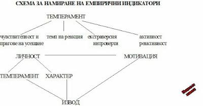 Схема за намиране на емперични индикатори