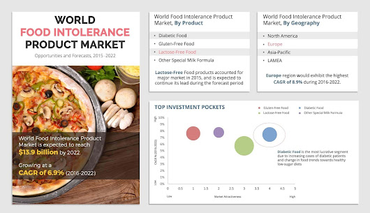 Food Intolerance Products Market is Expected to Reach $13.9 Billion, Globally by 2022