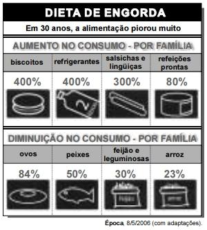 Dieta de Engorda