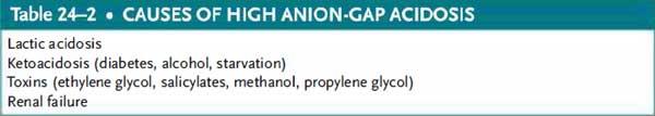 causes of high anion gap acidosis