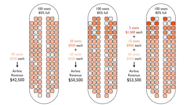 كيف يتم تحديد سعر مقعد تذكرة الطيران