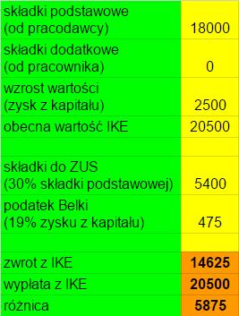 Wypłata z IKE po transferze z pracowniczego programu emerytalnego