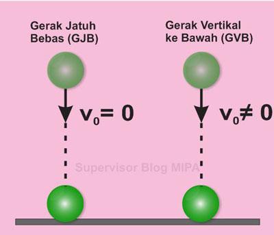 Rumus atau persamaan Kecepatan Awal Benda pada gerak vertikal ke bawah (GVB)