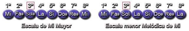 Diferencias entre Escala Mayor y menor Melódica (Mi - E)