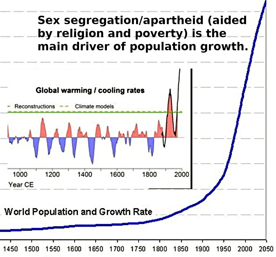 Sex segregation/apartheid (aided by religion and poverty) means over-population.