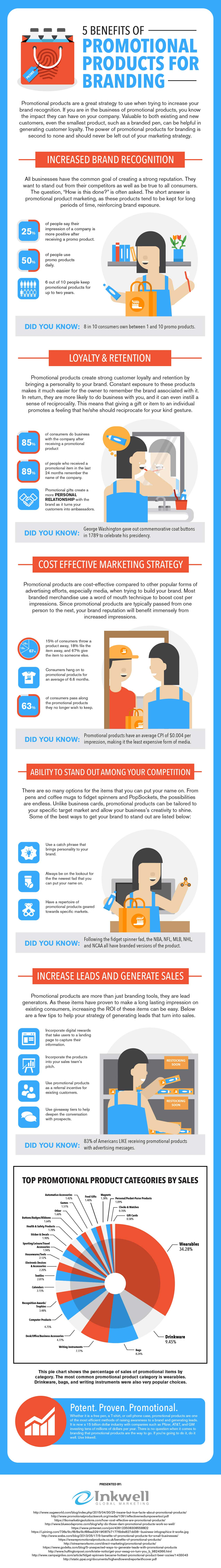 5 Benefits of Promotional Products for Branding #infographic #Marketing #Promotional Products #Branding #infographics