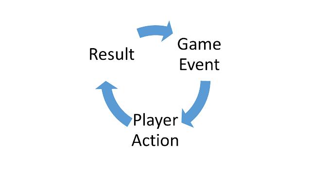 Суть игр - это самовыражение игроков