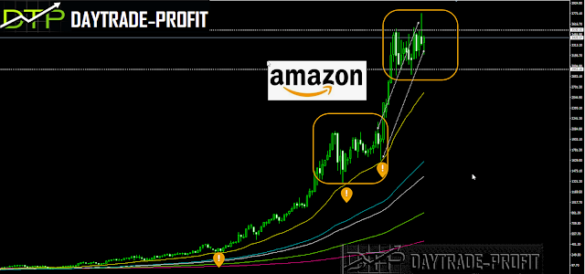 Will history repeat itself and Amazon shares rise to a new high
