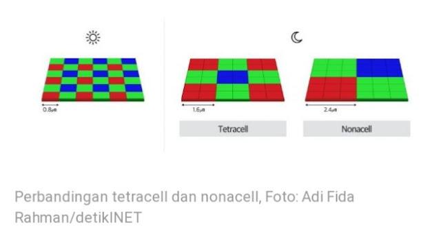 Perbandingan Tetracell dengan Nonacell