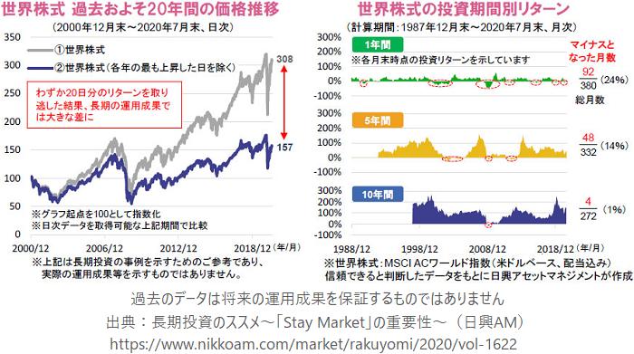 世界株式 過去およそ20年間の価格推移、世界株式の投資期間別リターン