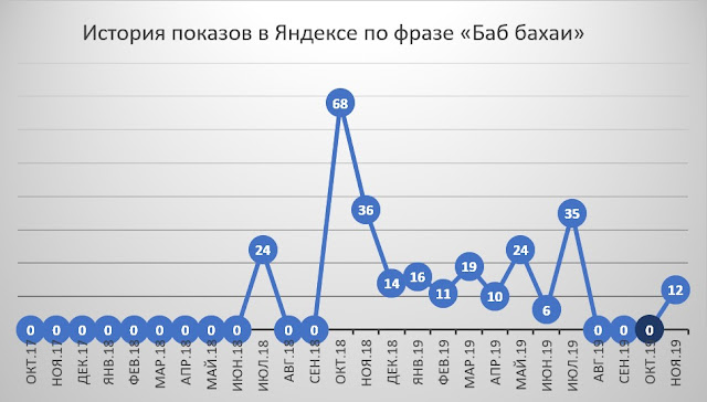 """История показов в Яндексе по фразе """"Баб бахаи"""""""