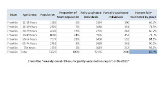 Franklin's vaccine stats as of 8/26/21
