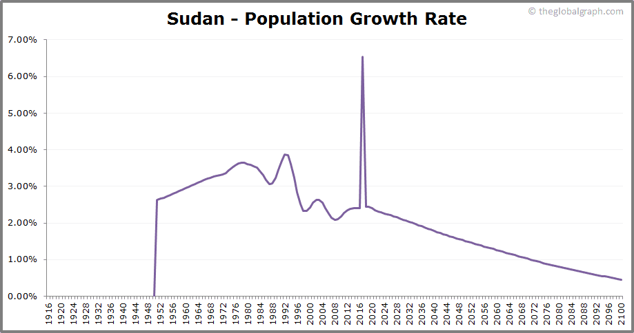Sudan  Population Growth Rate
