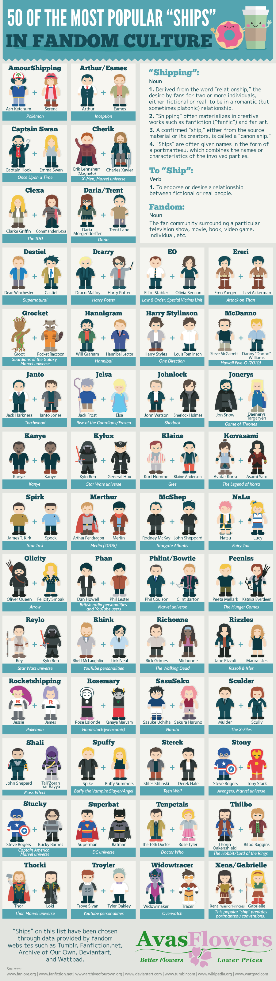 50 of the Most Popular 'Ships' in Fandom Culture #infographic #Ships #Fandom Culture #Culture #Shipping