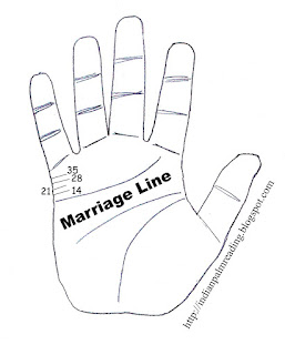 marriage line on female hand, palmistry marriage lines