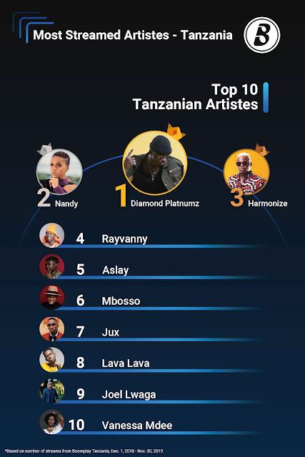 Top 10 Tanzanian Artistes