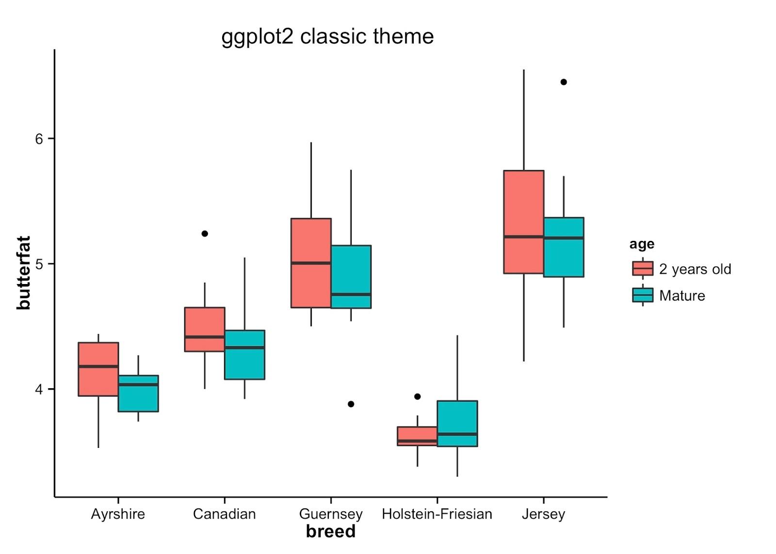 ggplot2 density