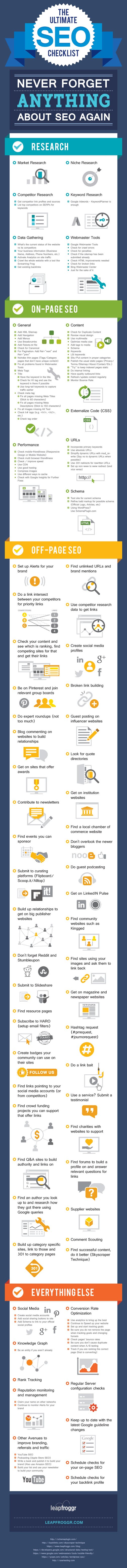 The Ultimate SEO Checklist #infographic