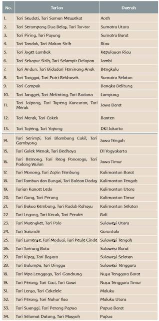 nama tari dari berbagai daerah di Indonesia