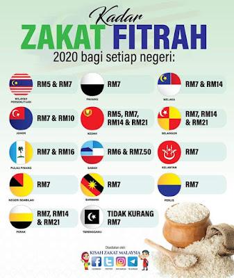 Kadar Bayaran Zakat Fitrah