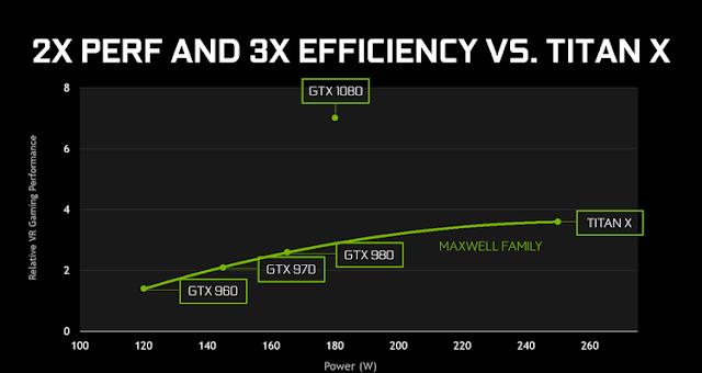 NVIDIA GEFORCE GTX 1080 & 1070 VS AMD RADEON RX 480: KEKUATAN DRAW, EFISIENSI, disipasi panas dan NOISE