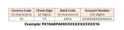 example of iban numbers