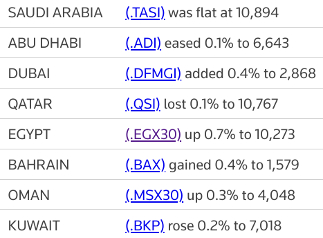 MIDEAST STOCKS #Dubai index up on property shares as major Gulf bourses ease | Reuters