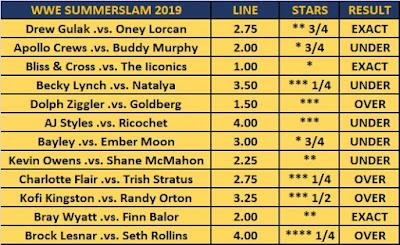 Kambi's WWE SummerSlam 2019 Wrestling Observer Star Ratings Results