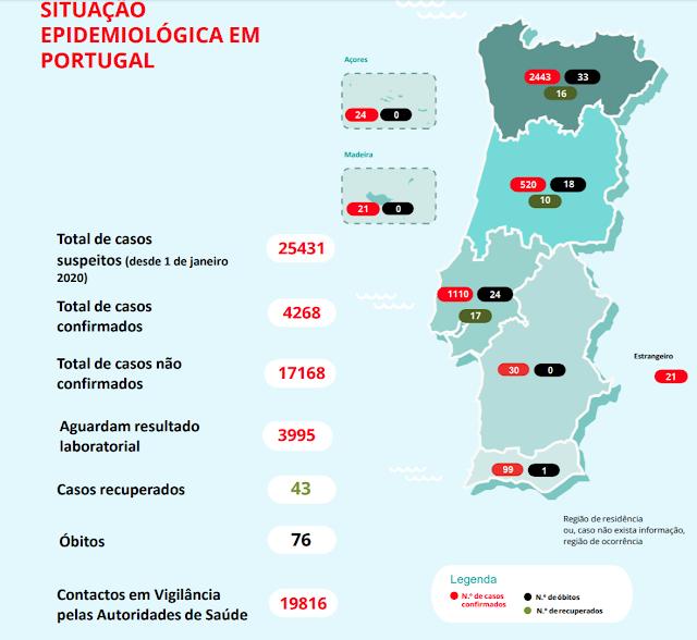 Portugal | 76 mortos e 4268 casos de covid-19 em Portugal. 724 nas últimas 24 horas